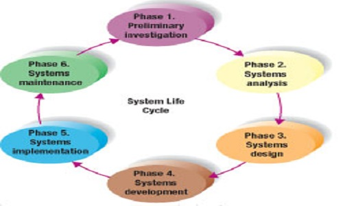 system analysis design 10 objectives: 11 introduction 12 over view of system analysis and design 13 business system concepts 14 characteristics of a system 15 elements of a system.